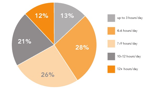protect_your_eyes_pie_chart