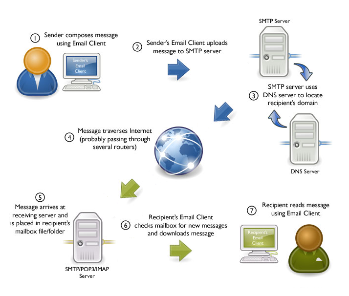 how ict is applied to the